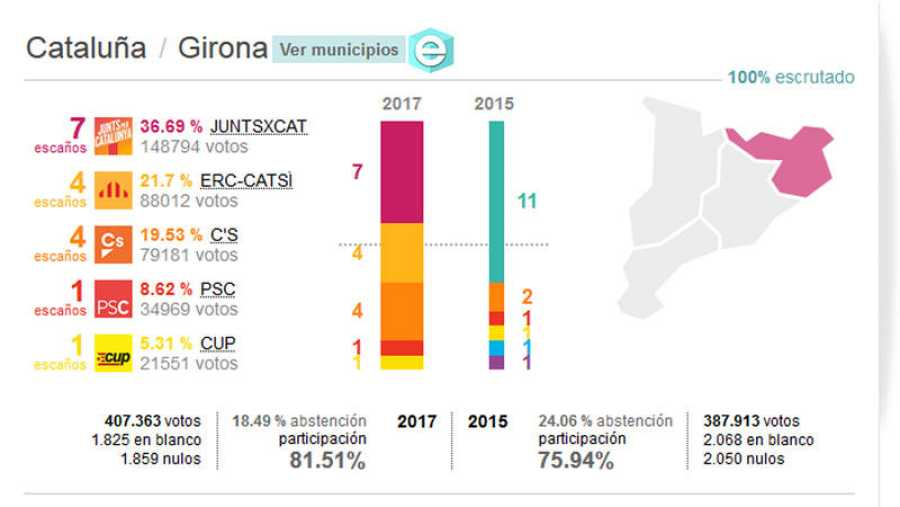 Resultados de las elecciones del 21-D: Provincia de Girona