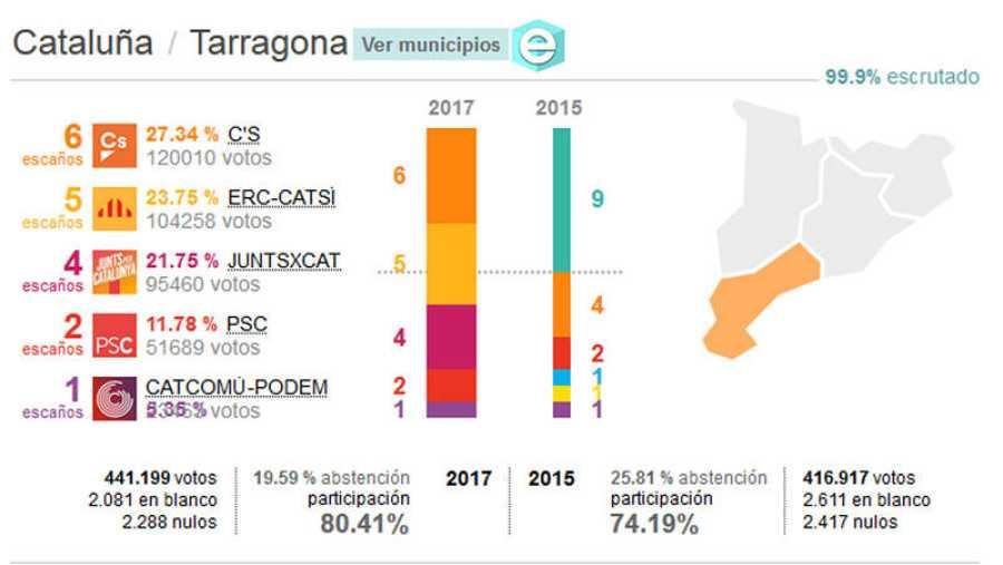 Resultados de las elecciones del 21-D: Provincia de Tarragona