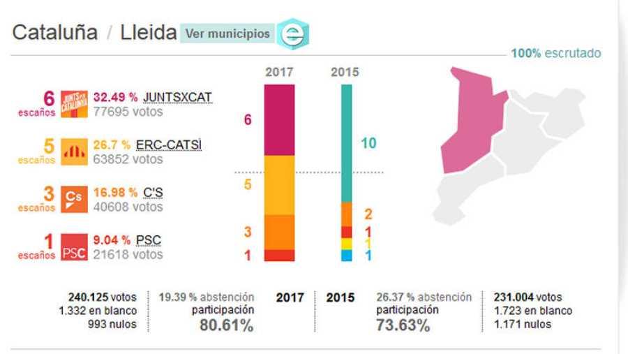 Resultados de las elecciones del 21-D: Provincia de Lleida