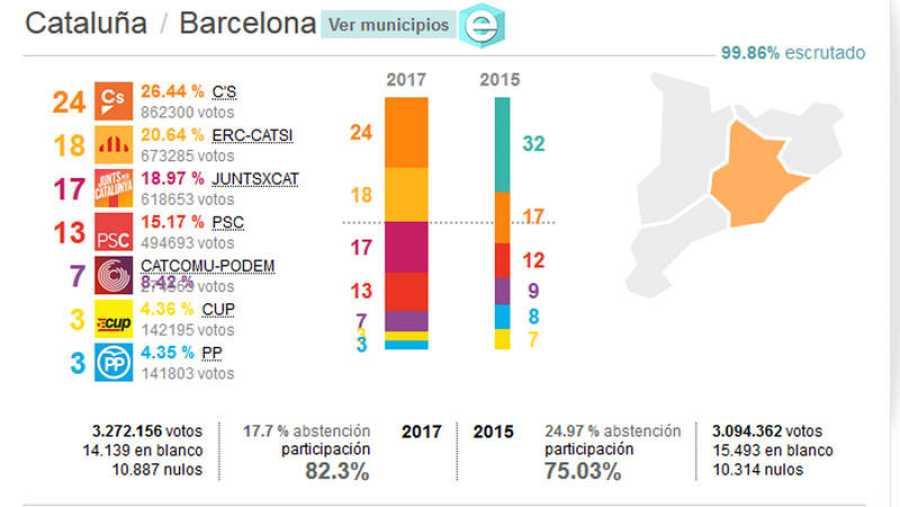 Resultados de las elecciones del 21-D: Provincia de Barcelona