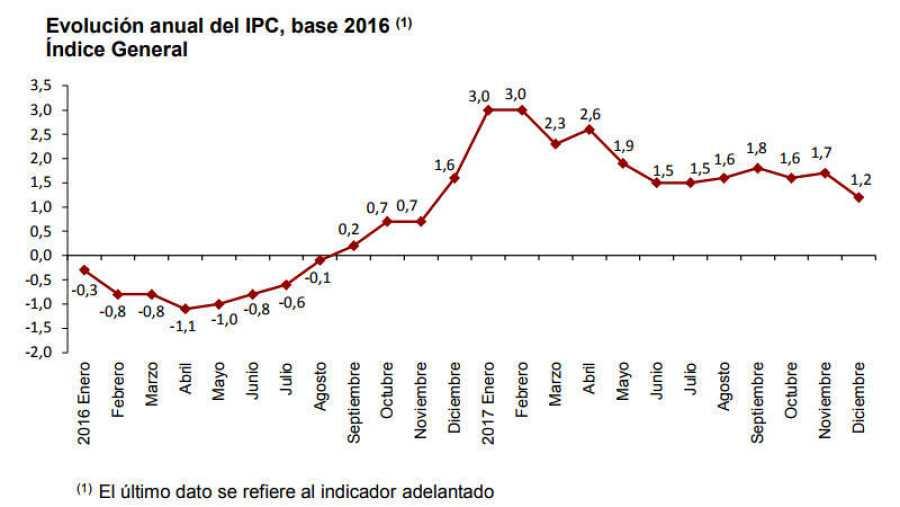 Evolución del IPC en 2016 y 2017