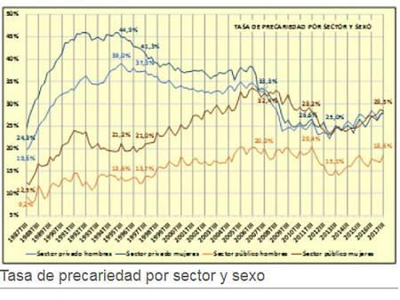 Evolución de la precariedad 1997-2017