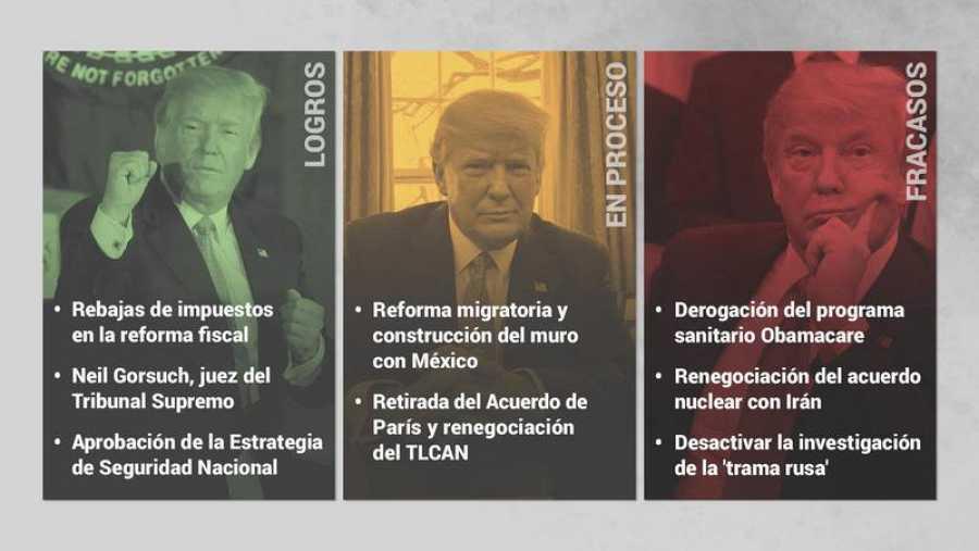 Donald Trump cumple un año en la Casa Blanca, a la que accedió con numerosas promesas