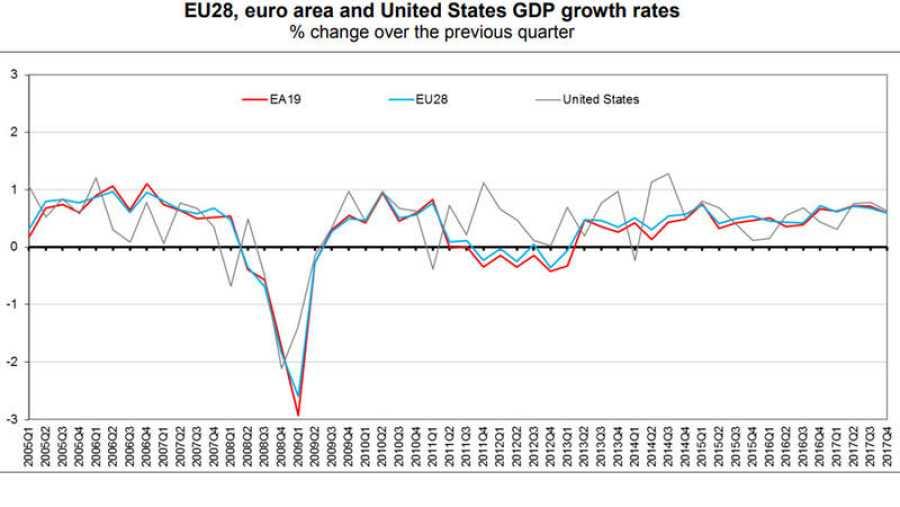Evolución trimestral del PIB de la eurozona, la UE y EE.UU.