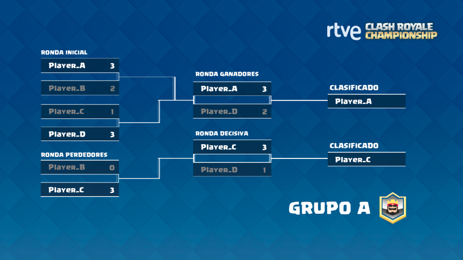 RTVE Clash Royale Championship. Fase de grupos