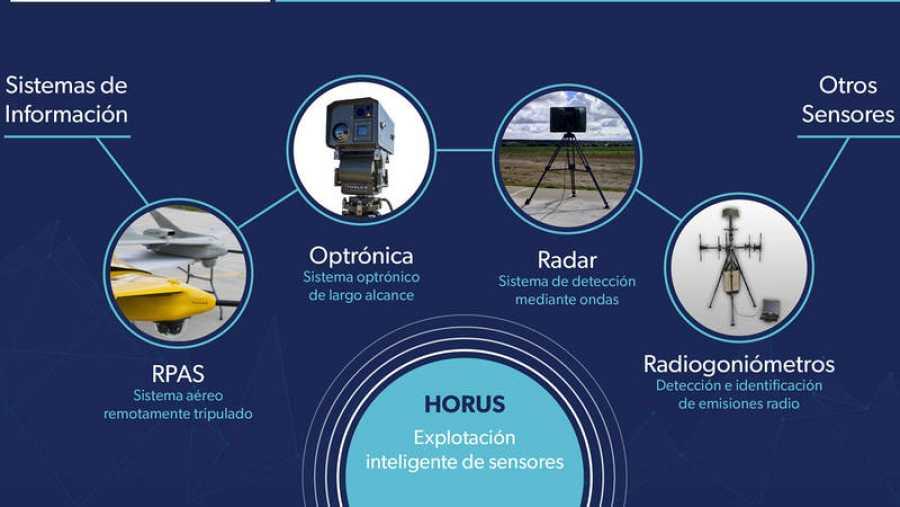 Tecnología anti-dron Horus