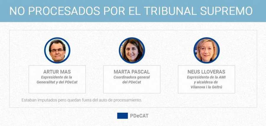 Políticos independentistas catalanes no procesados por el Tribunal Supremo