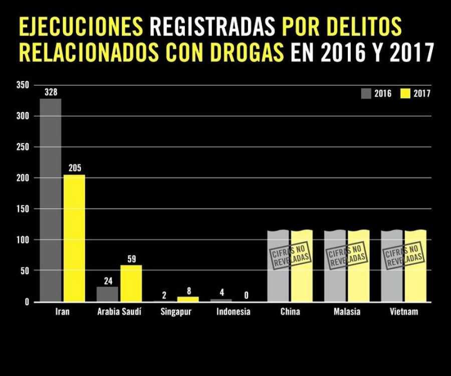 Ejecuciones por delitos de drogas / AI