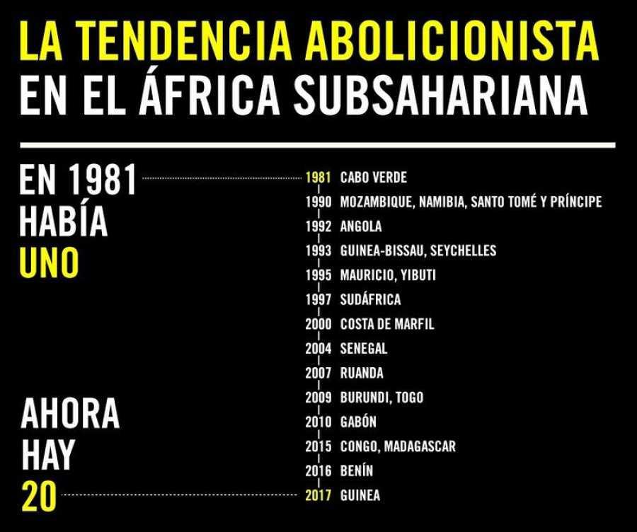Tendencia abolicionista en el África subsahariana /AI
