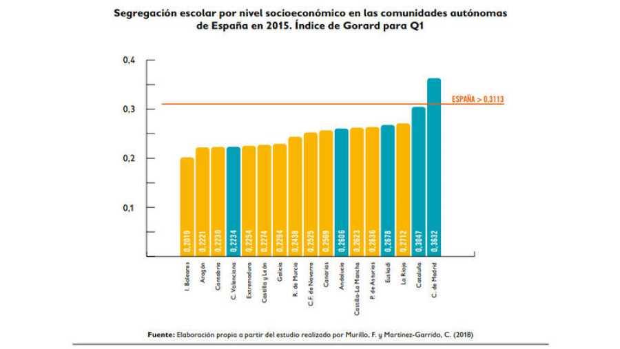 Gráfico del informe de Save the Children sobre segregación socioeconómica en la Escuela