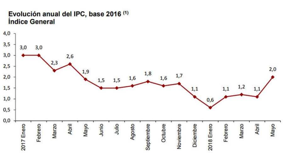 Evolución anual del IPC