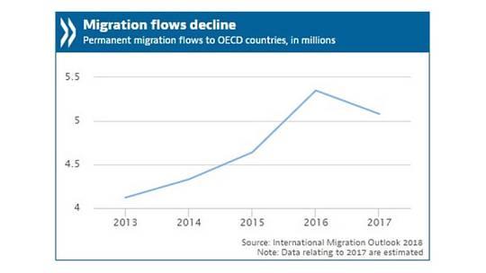 Evolución de la inmigración en la OCDE