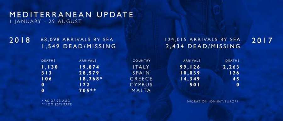 Cifras de llegadas de migrantes a Europa por el mar Mediterráneo ofrecidas por la Organización Internacional para las Migraciones