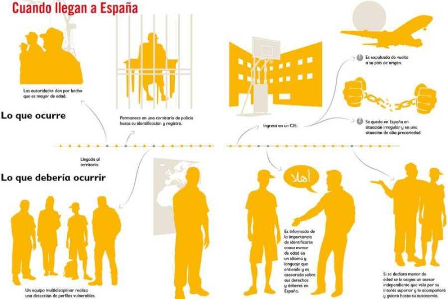 Comparativa de Save The Children sobre la realidad de los MENA en España
