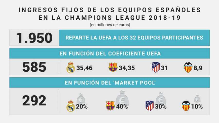 Champions League 2018-19: Ingresos fijos de los equipos españoles