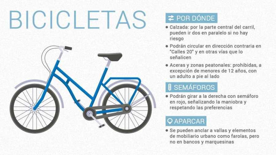 Cómo circularán las bicicletas en la ciudad de Madrid