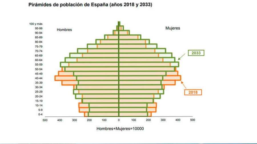 La pirámide de población en 2033: España envejece