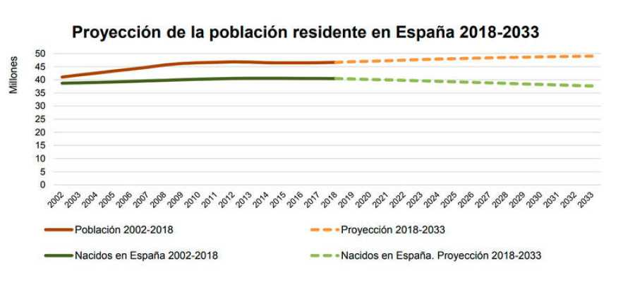 El INE calcula que España tendrá 49 millones de habitantes en 2033