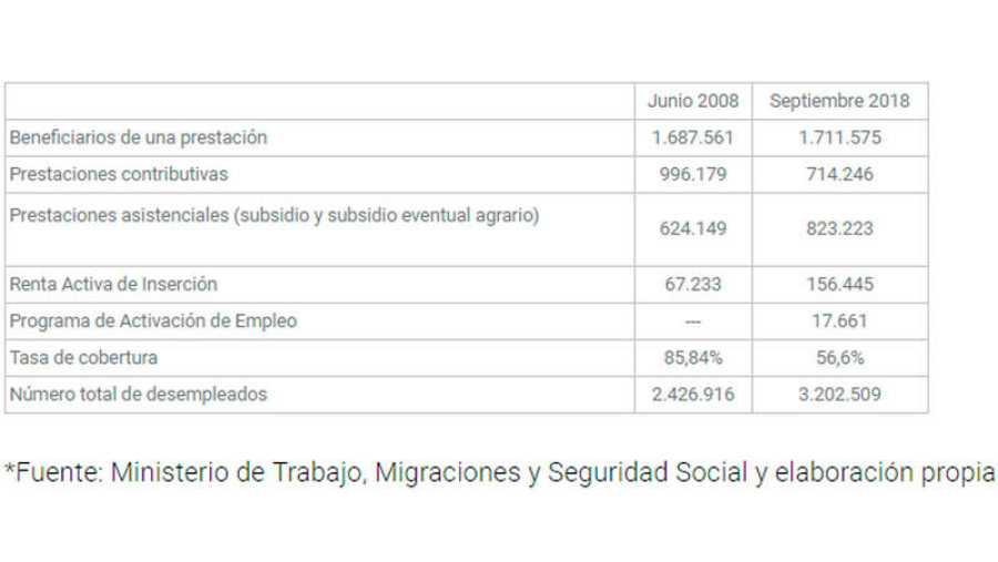 Comparación de los datos de prestaciones correspondientes a septiembre de 2018 y junio de 2008