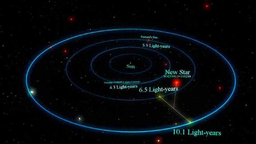 Un gráfico de la NASA que muestra el sistema de la estrella Barnard, vecino del Sistema Solar