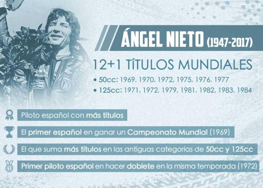 Los títulos mundiales de motociclismo de Ángel Nieto