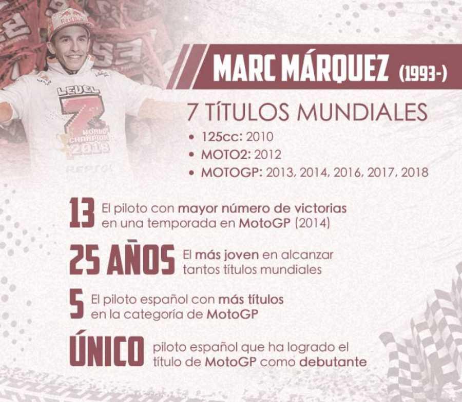 Los títulos mundiales de motociclismo de Marc Márquez