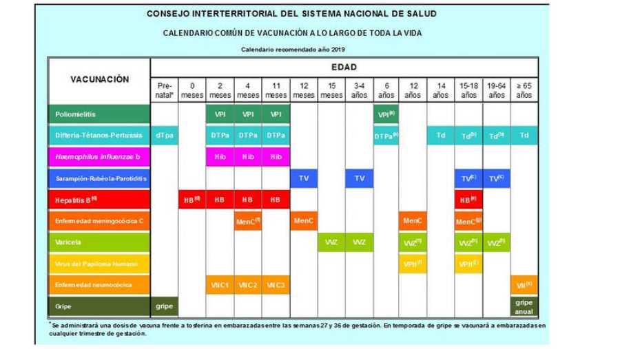 Calendario Vacunal Andalucia 2019.Sanidad El Gobierno Y Las Autonomias Pactan Un Calendario De