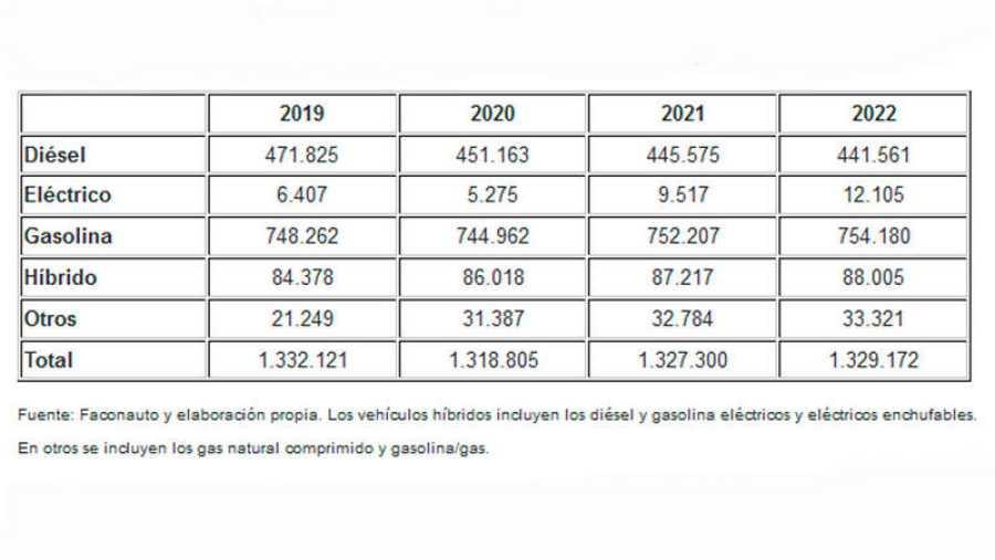 Previsión de ventas de turismos en los próximos años