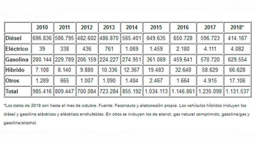 Ventas de turismos en los últimos años