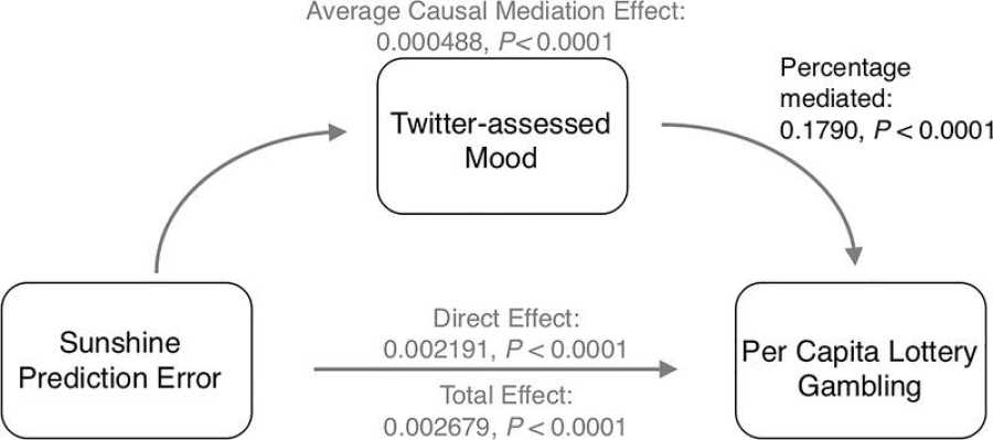 Influencia de un día de sol en Twitter y en la lotería