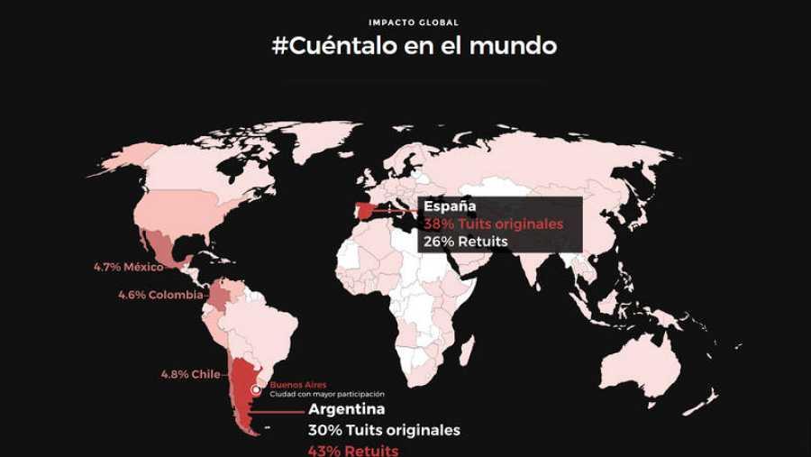 El movimiento Cuéntalo ha recorrido 60 países en Twitter