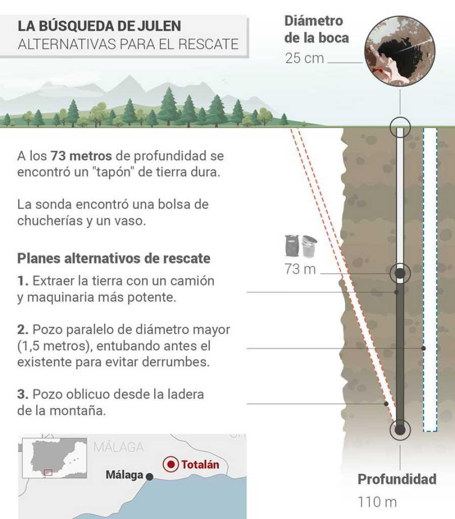 Infografía: Planes para el rescate del niño de 2 años de un pozo de Totalán (Málaga).
