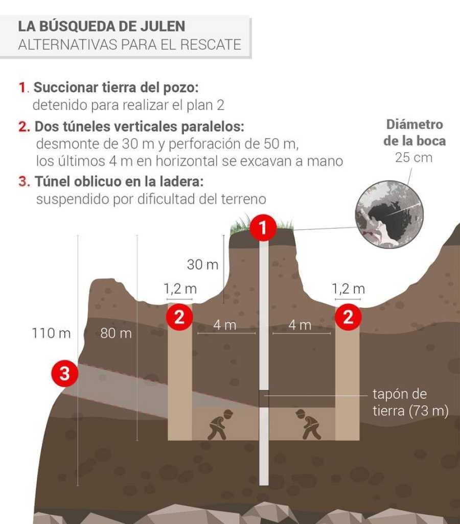 Infografía: Operativo con dos túneles paralelos para el rescate de Julen del pozo de Totalán