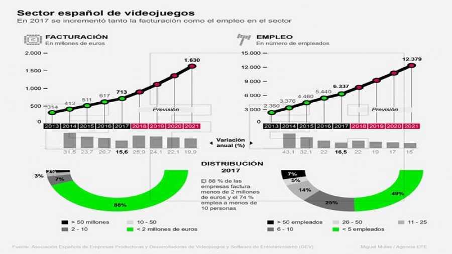 Sector español de videojuegos