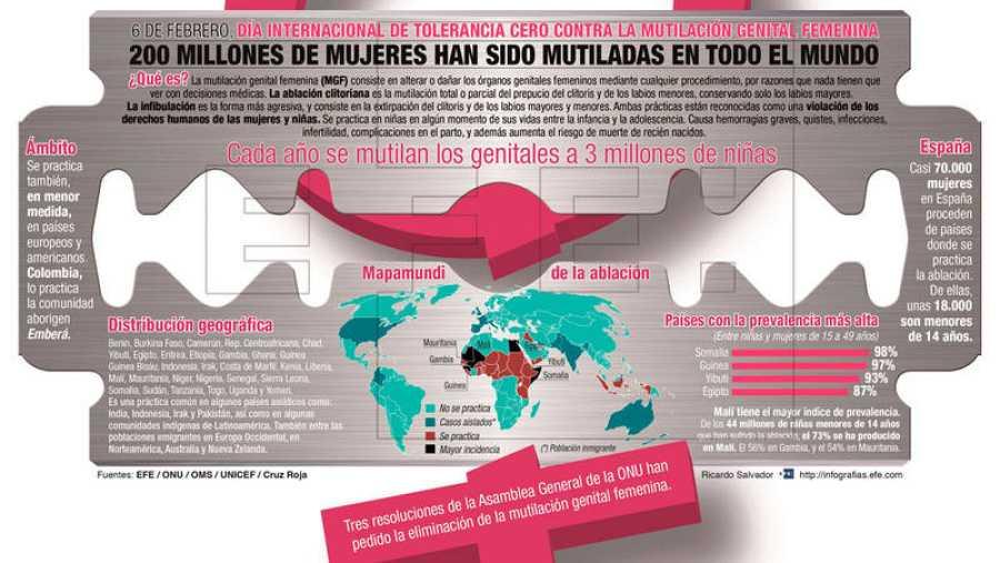 Infografía con datos sobre mutilación genital femenina en el mundo.