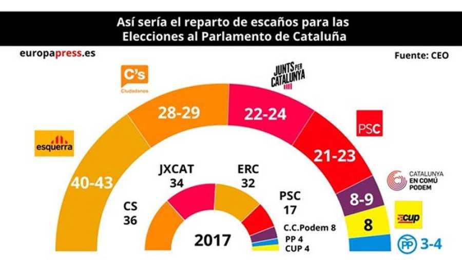 Reparto de escaños del Parlament según la encuesta del CEO catalán publicada el 5 de abril
