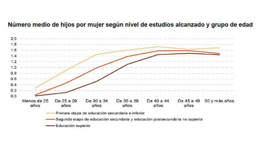 Número de hijos por mujer segun nivel de estudios alcanzado y grupo de edad