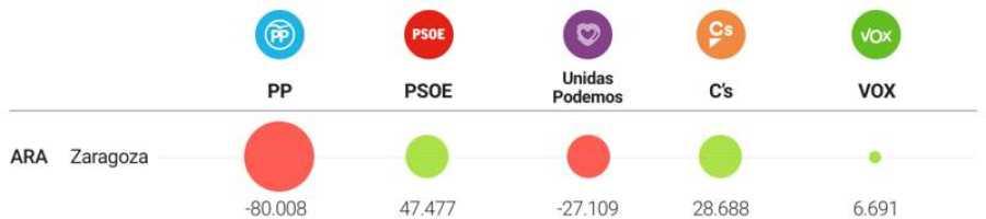 Variación de votos en Zaragoza (2016-2019)