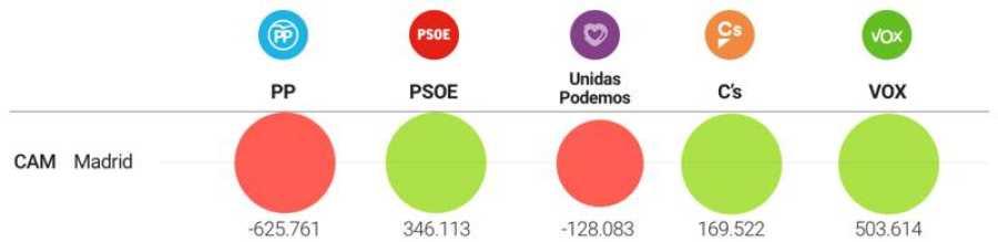 Variación de votos en Madrid (2016-2019)