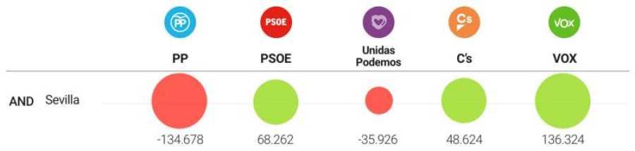 Variación de votos en Sevilla (2016-2019)