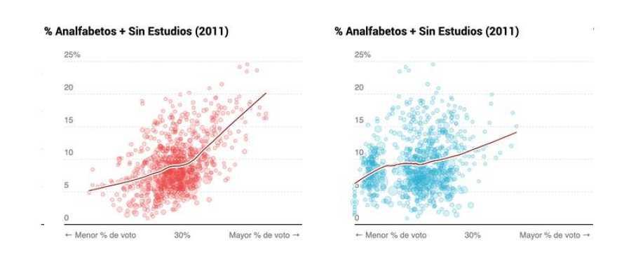 Voto al PSOE y el PP según nivel de estudios.
