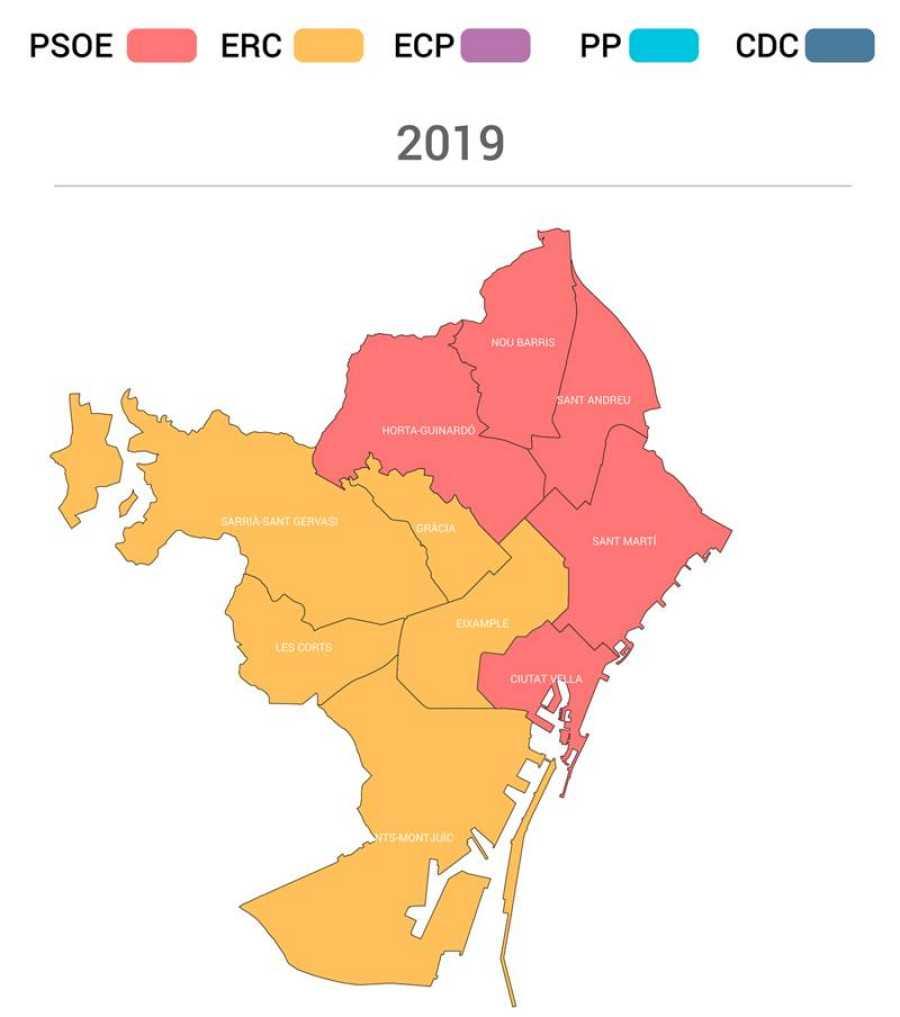Partidos más votados en Barcelona capital en 2019