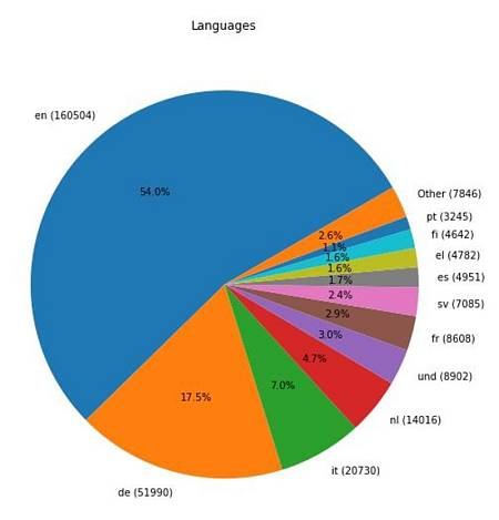 Más de la mitad de los tuits analizados están en inglés.
