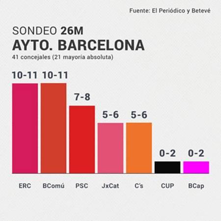 Sondeo de las elecciones municipales en Barcelona.