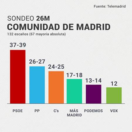 Resultados del 26M de la Comunidad de Madrid, según el sondeo de Telemadrid