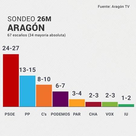 El Partido Socialista revalidaría el gobierno en Aragón según los sondeos