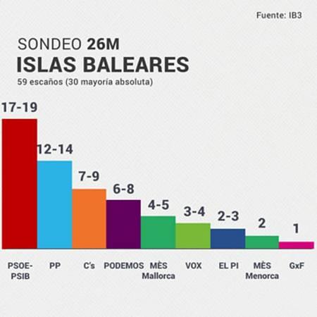 El PSOE ganaría las elecciones al Parlamento de Islas Baleares