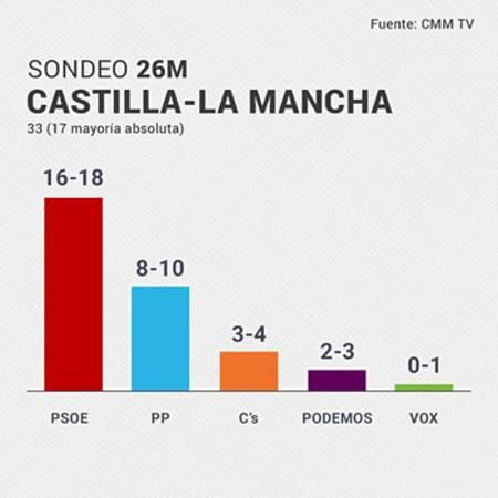 Page roza la mayoría absoluta en Castilla-La Mancha