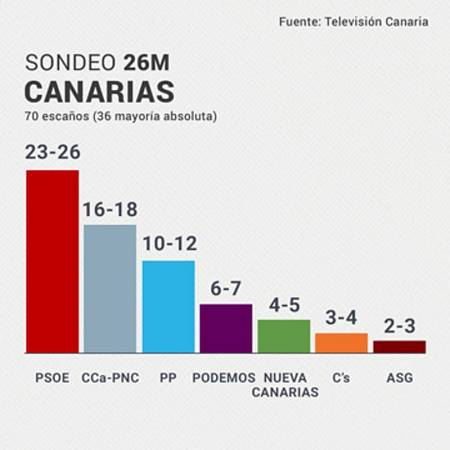 Los socialistas podrían arrebatarle el gobierno a CC en Canarias por primera vez desde 1993