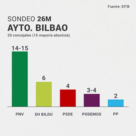 El PNV gana con mayoría absoluta en Bilbao